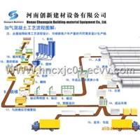 Autoclaved Aerated Concrete (AAC) plant