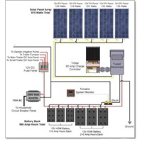 Solar Power System CE RHOS