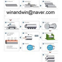 Pipe Manufacturing (Roll Bending) Process