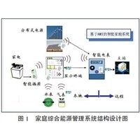 in Intelligent Power Demand Side Management System of Energy Efficiency