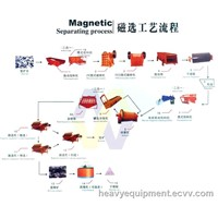 Magnetic Separating Benefication Processing Line for Iron Ore for Sale