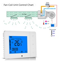 110~230V Air Conditioner Thermostat Programmable Room Temperature Controller 2-pipe 4-pipe W/ LCD Display Touch Screen