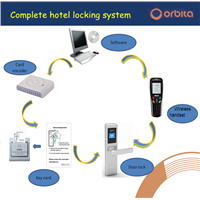 Orbita E4031 304 Stainless Steel LCD Display Screen Hotel Door Lock