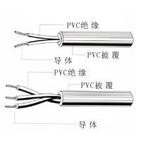 Electronic PVC Copper Wire and Cable