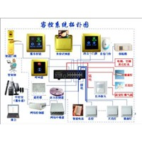 Hotel Intelligent Control System