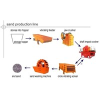 Sand Production Line