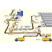 Foam Concrete Brick Production Line