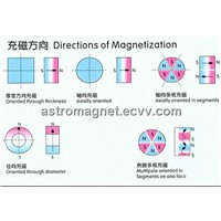 NdFeB  Magnets' Magnetized Derection.
