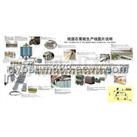 Plasterboard Machinery