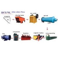 Ore Dressing Equipment