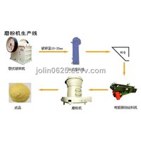 Grinding Mill Production Line