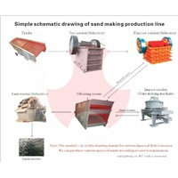 Qualified Sand Making Production Line