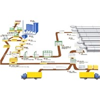 Concrete brick making machine production line