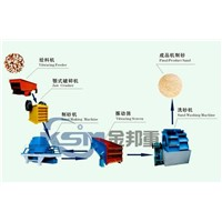 Sand Making Assembly Line/Artificial Sand Making Machine/Sand Making Production Line