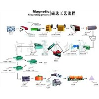 magnetic separating process