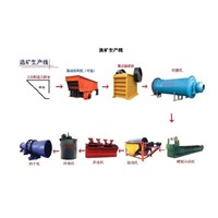 mineral processing line
