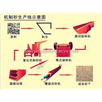 Sand Making Plant / Sand Brick Making Machine / Sand Making Machine Price
