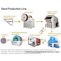 Small Sand Production Line / Best Sand Making Machine / Fine Sand Making Machine