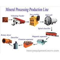Production Line for Iron and Gold Ore / Iron Ore Benefication Line