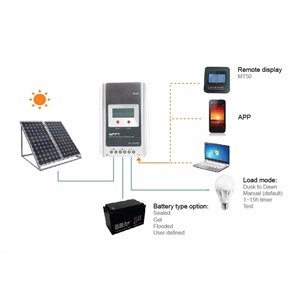 EPsolar/EPEVER 30A MPPT solar panel controller Tracer3210A 12v 24v auto work 12v solar panel battery charger 30A with MT50