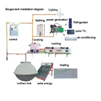 biogas eyetem equipment
