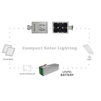Compact Solar Outdoor LED Lighting
