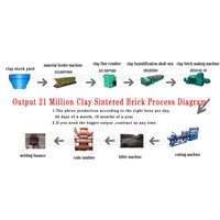 clay brick machine production line